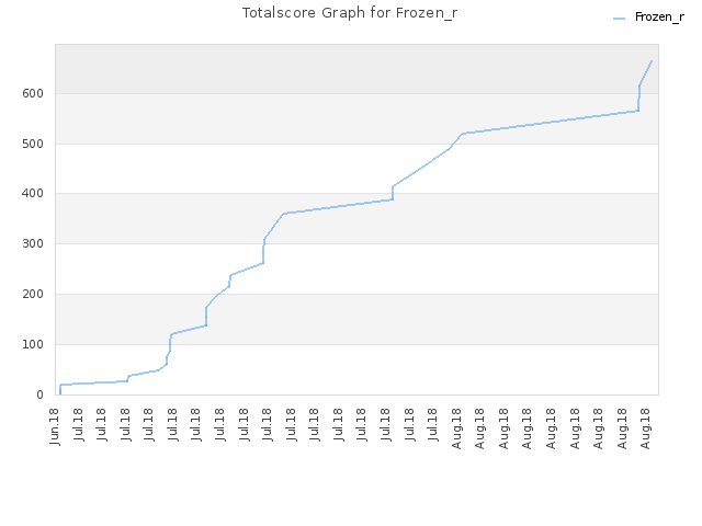 Totalscore Graph for Frozen_r