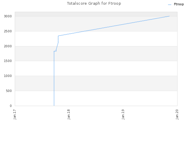 Totalscore Graph for Ftroop