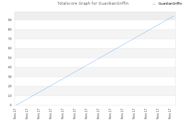 Totalscore Graph for GuardianGriffin