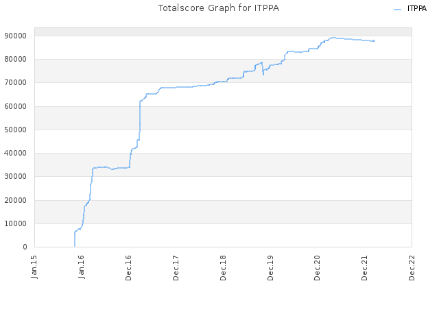 Totalscore Graph for ITPPA