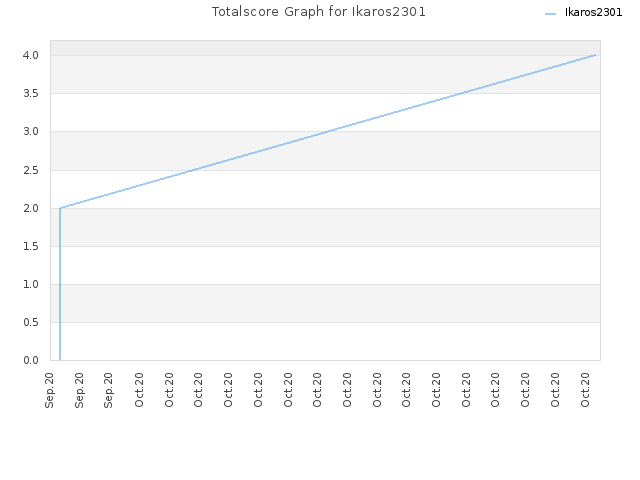 Totalscore Graph for Ikaros2301