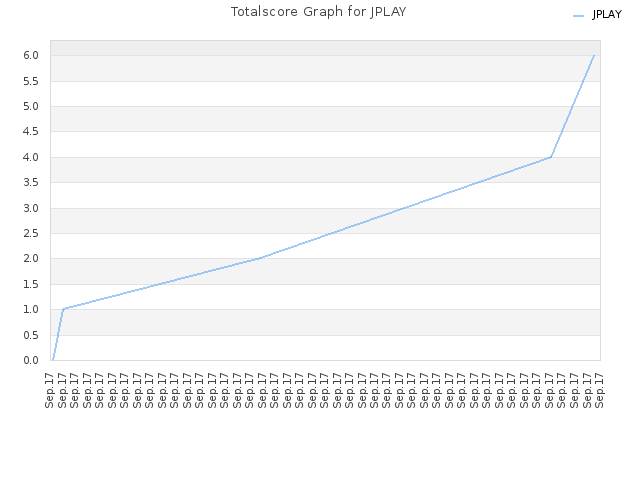 Totalscore Graph for JPLAY