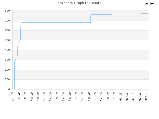 Totalscore Graph for Jendrej