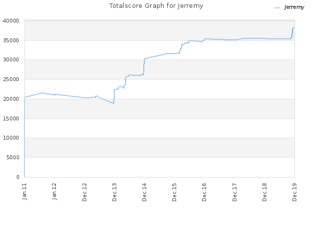 Totalscore Graph for Jerremy