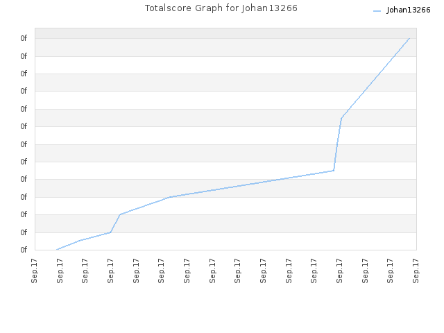 Totalscore Graph for Johan13266