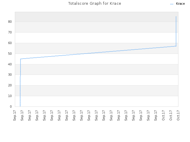 Totalscore Graph for Krace