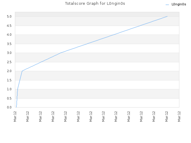 Totalscore Graph for L0ngin0s
