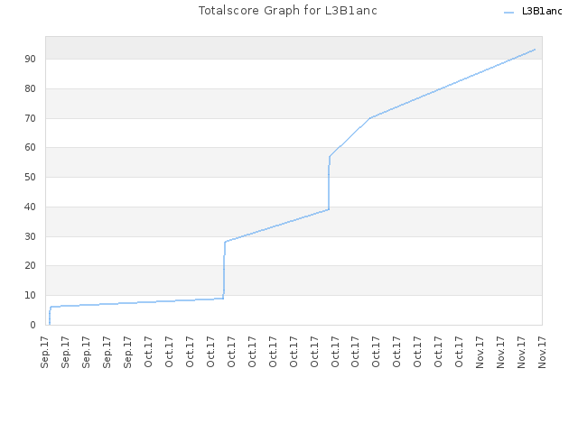 Totalscore Graph for L3B1anc
