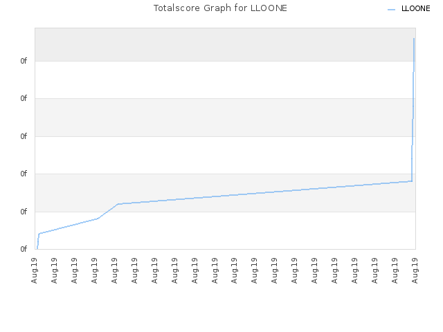 Totalscore Graph for LLOONE