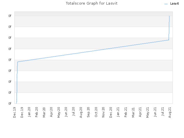 Totalscore Graph for Lasvit