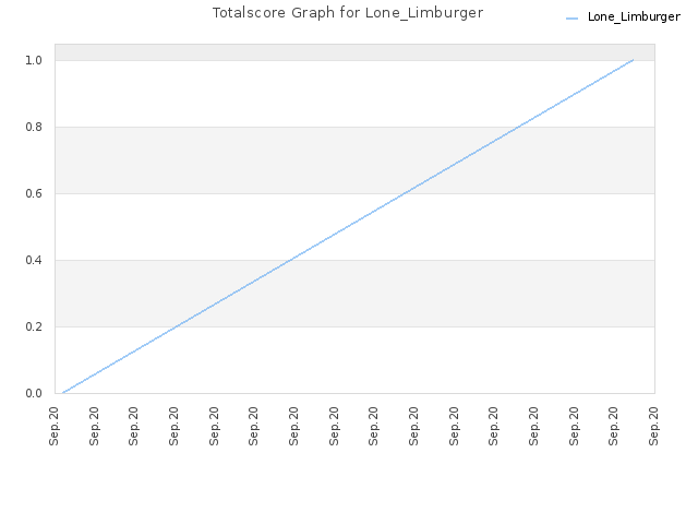 Totalscore Graph for Lone_Limburger