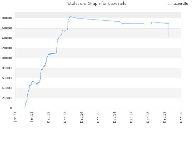 Totalscore Graph for Luxerails