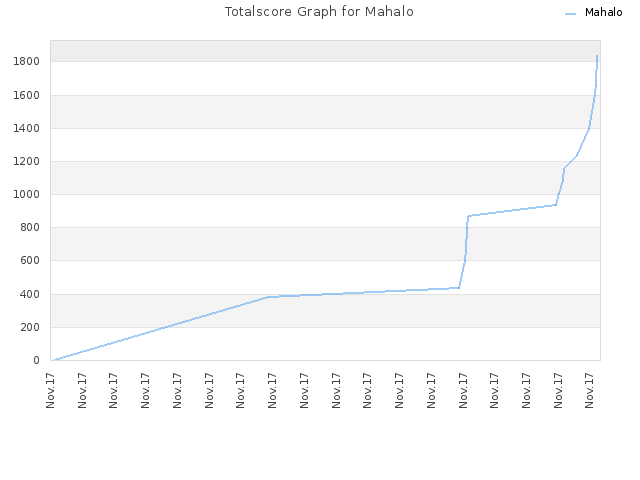 Totalscore Graph for Mahalo