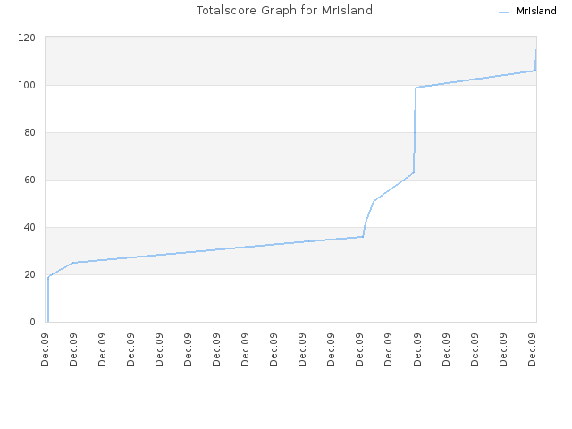 Totalscore Graph for MrIsland