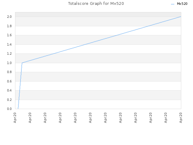 Totalscore Graph for Mx520