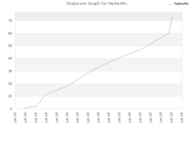 Totalscore Graph for ParkerMc