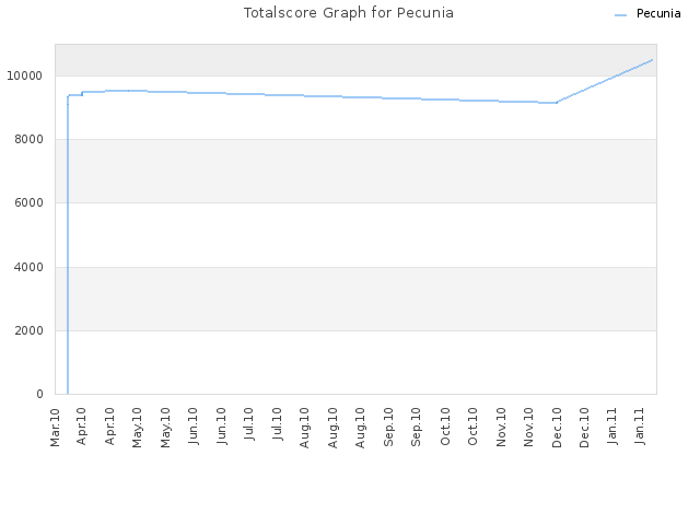 Totalscore Graph for Pecunia