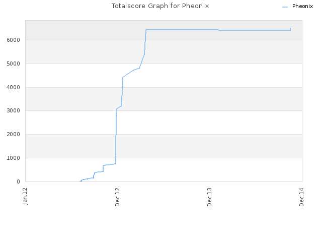 Totalscore Graph for Pheonix