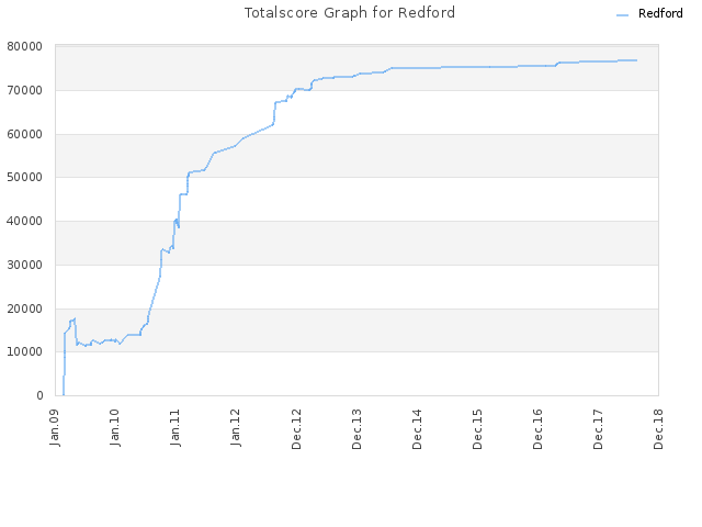 Totalscore Graph for Redford