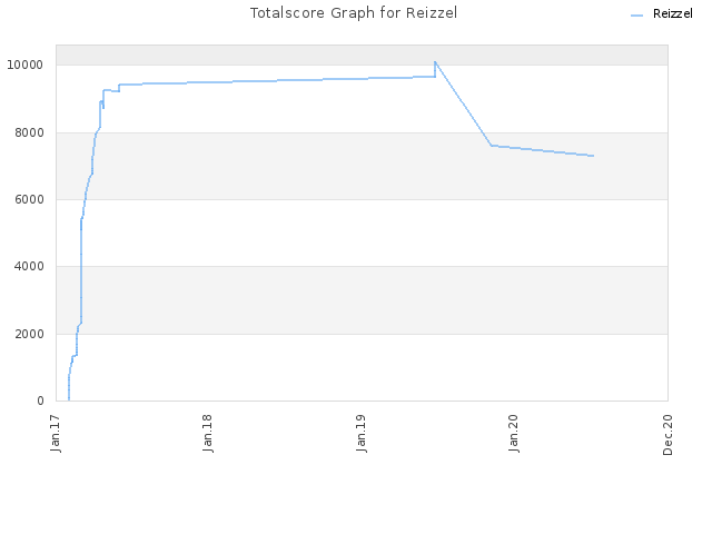 Totalscore Graph for Reizzel