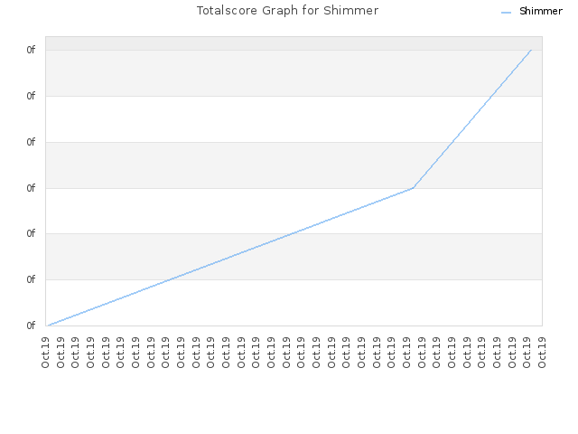 Totalscore Graph for Shimmer