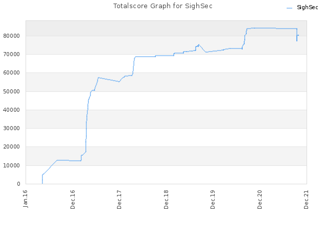Totalscore Graph for SighSec