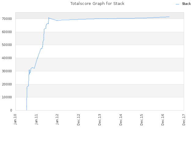 Totalscore Graph for Stack