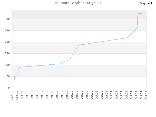 Totalscore Graph for Stigmalol