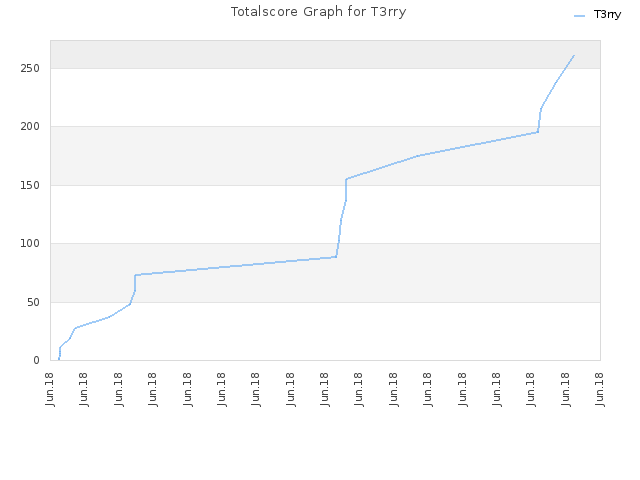 Totalscore Graph for T3rry