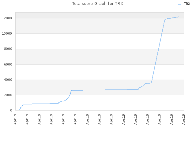 Totalscore Graph for TRX
