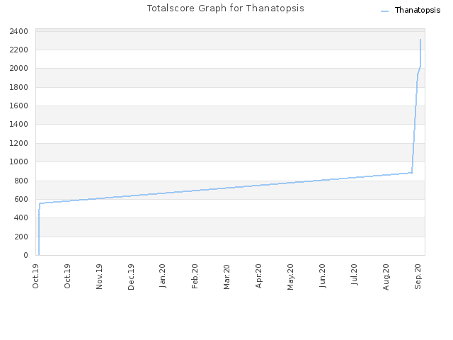 Totalscore Graph for Thanatopsis
