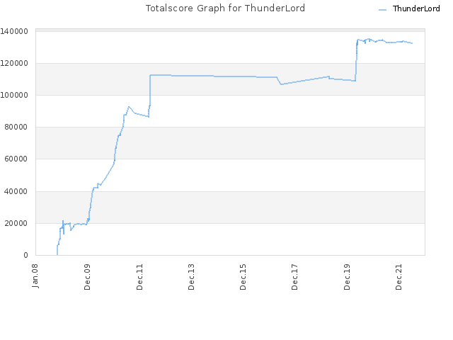 Totalscore Graph for ThunderLord