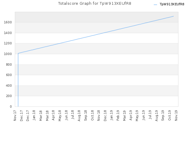 Totalscore Graph for TpW913XEUfR8