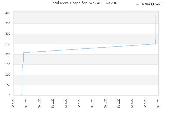 Totalscore Graph for TwoX4B_Five23P