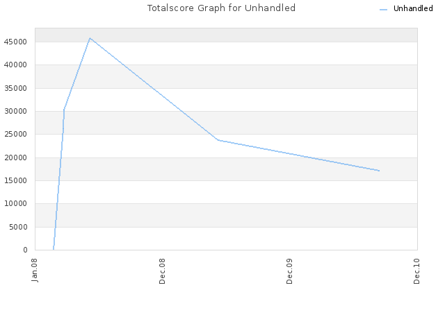Totalscore Graph for Unhandled