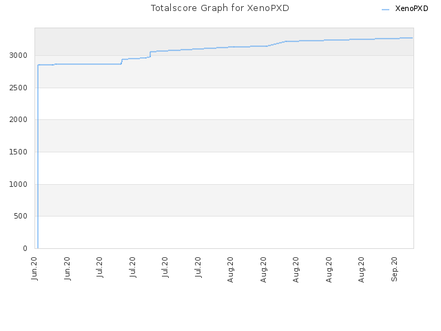 Totalscore Graph for XenoPXD