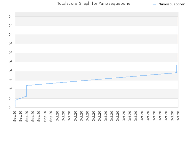 Totalscore Graph for Yanosequeponer