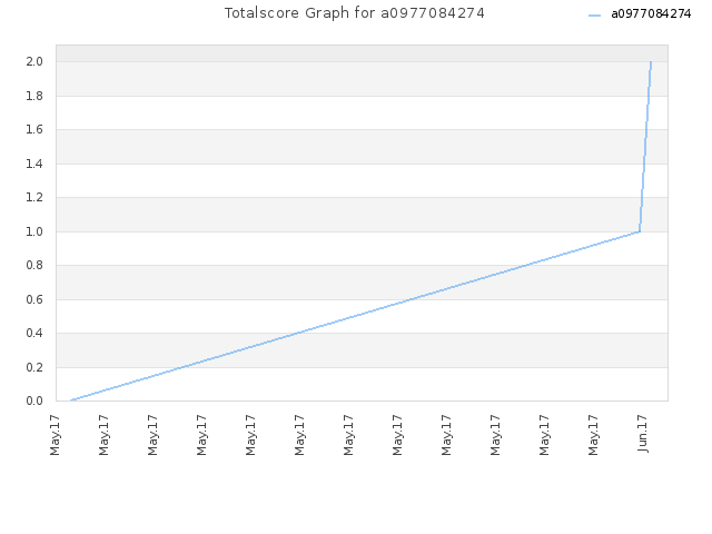 Totalscore Graph for a0977084274