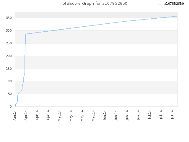 Totalscore Graph for a107852650
