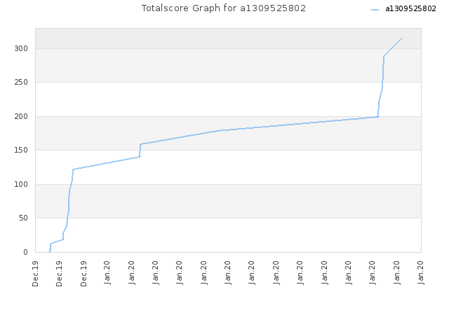 Totalscore Graph for a1309525802