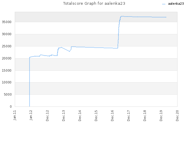 Totalscore Graph for aalenka23