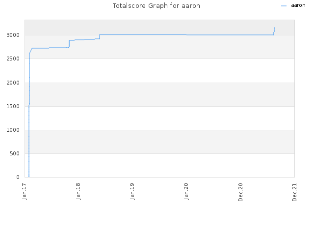 Totalscore Graph for aaron