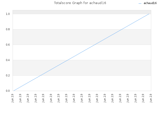 Totalscore Graph for achaud16