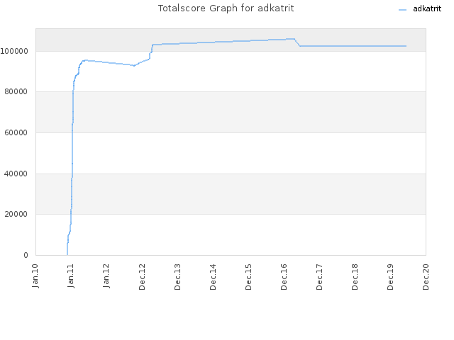 Totalscore Graph for adkatrit