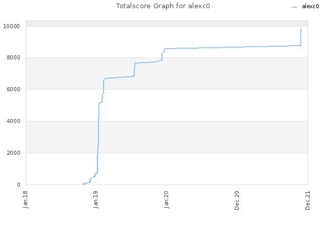 Totalscore Graph for alexc0