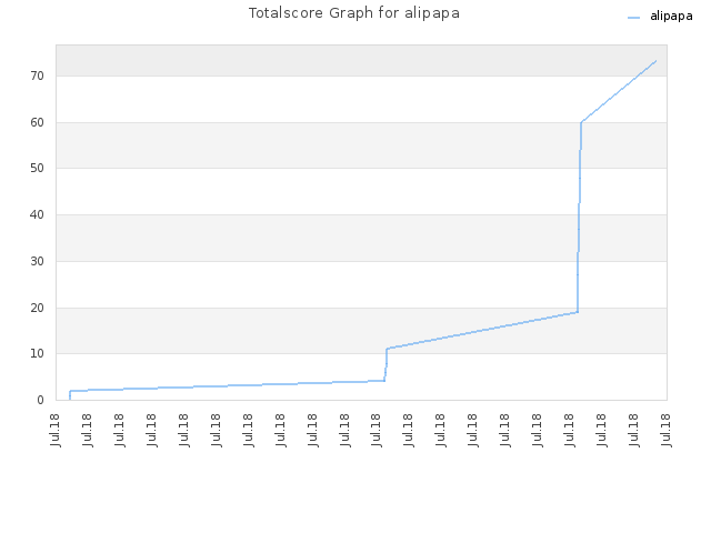 Totalscore Graph for alipapa