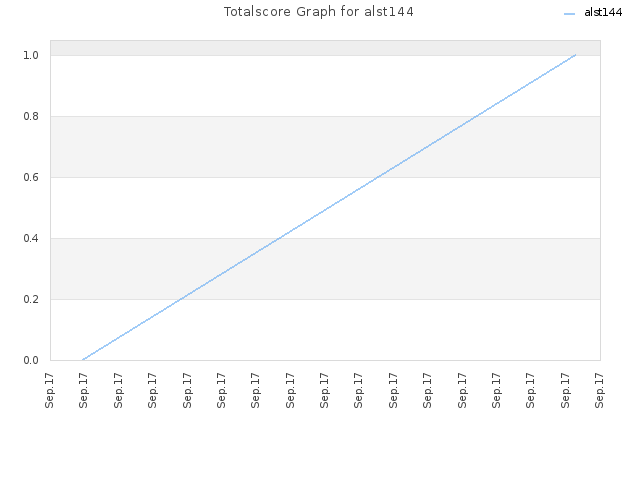 Totalscore Graph for alst144