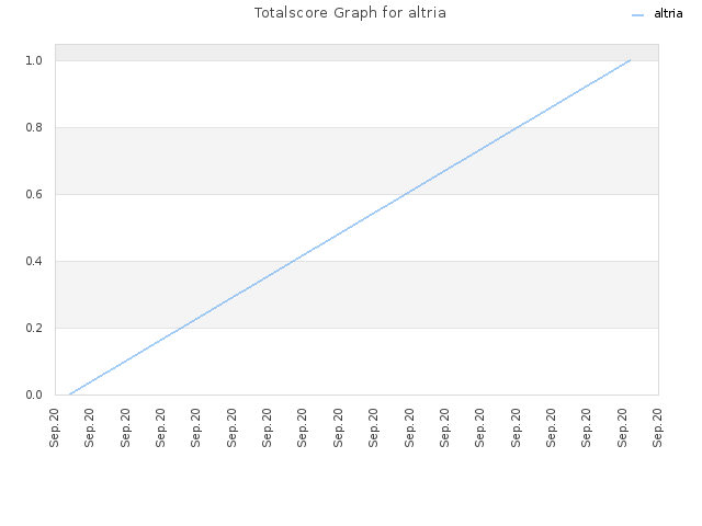 Totalscore Graph for altria