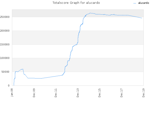 Totalscore Graph for alucardo