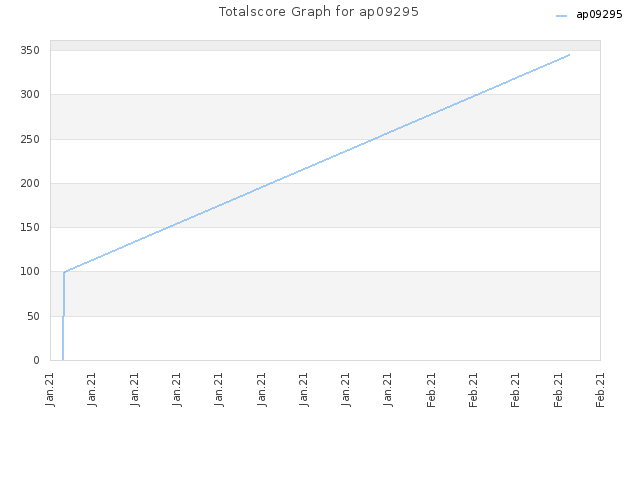Totalscore Graph for ap09295